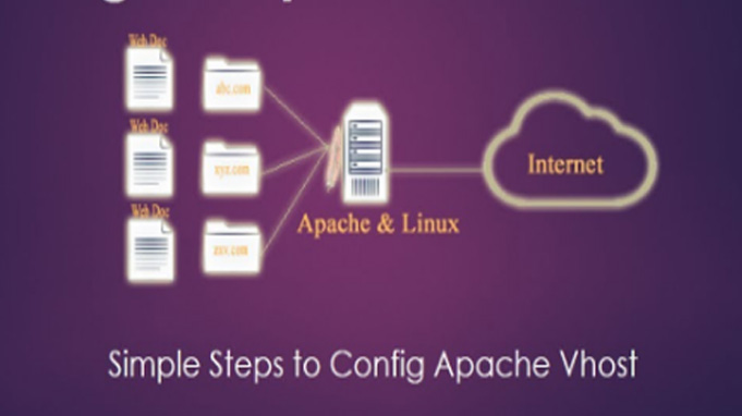 How To Set Up Apache Virtual Hosts on CentOS 6.X